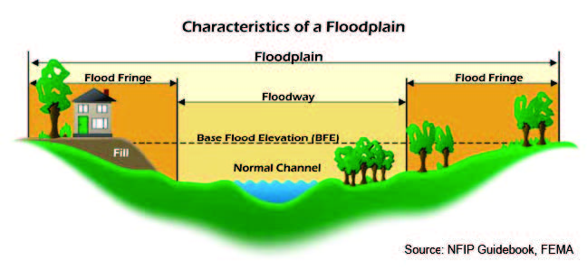 Characteristics of a Floodplain